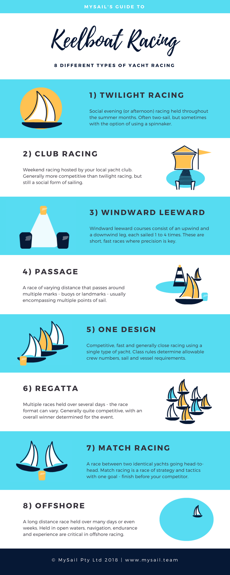 Different types of keelboat racing - infographic