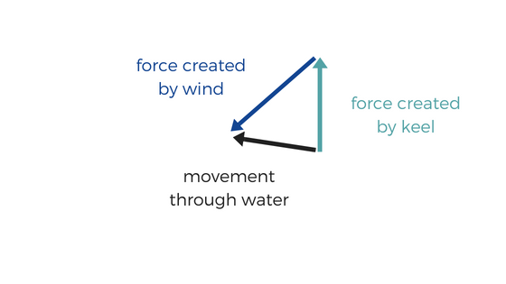 How sails work - the physics of sailing