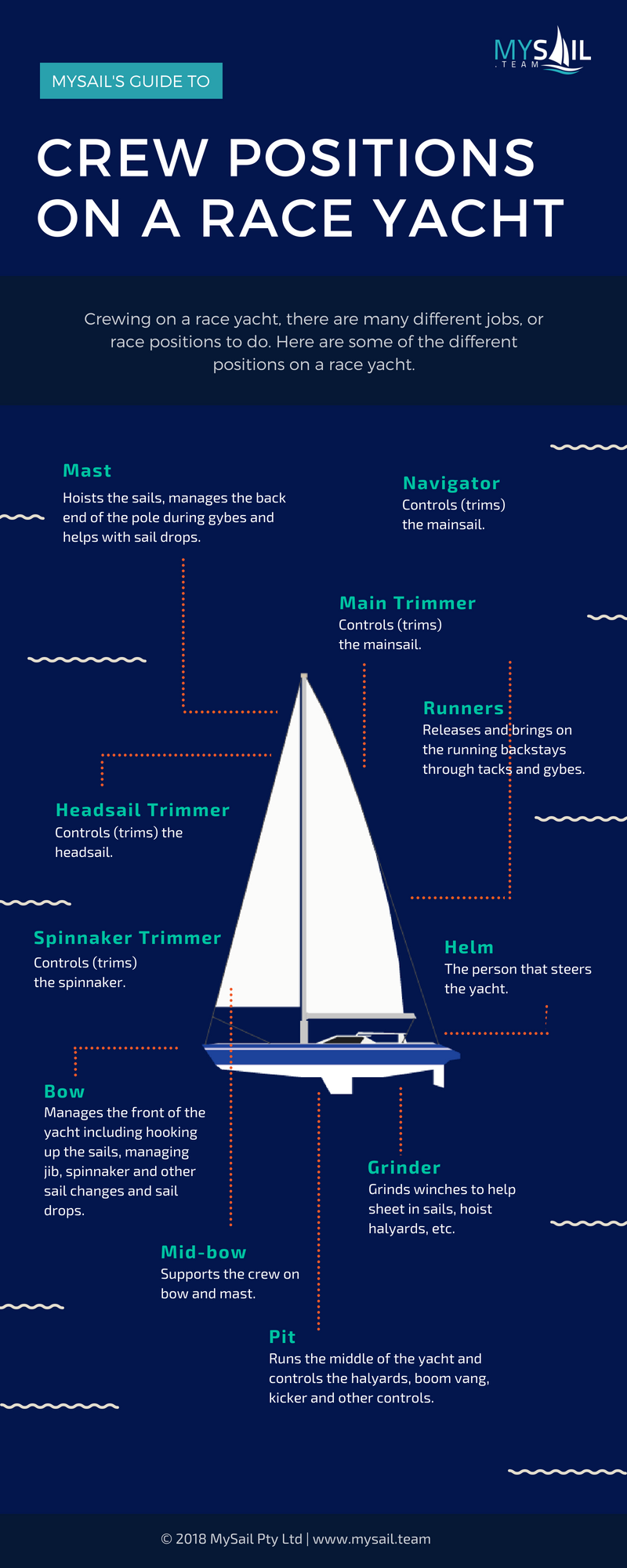 Infographic - Crew Positions on a Race Yacht